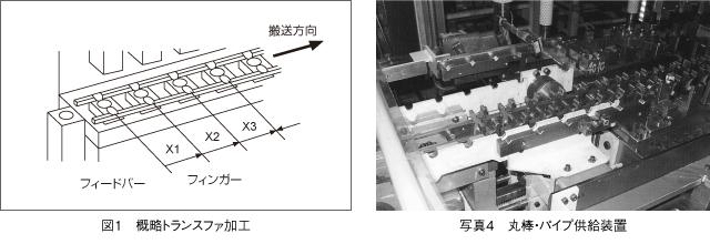 トランスファ加工 模式図